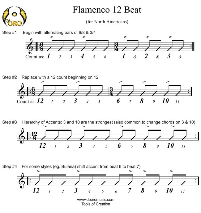 Free Flamenco Guitar Lesson | Flamenco 12 beat | Free Tabs